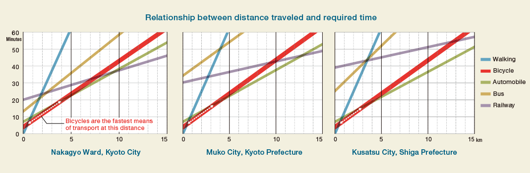 Relationship between distance traveled and required time