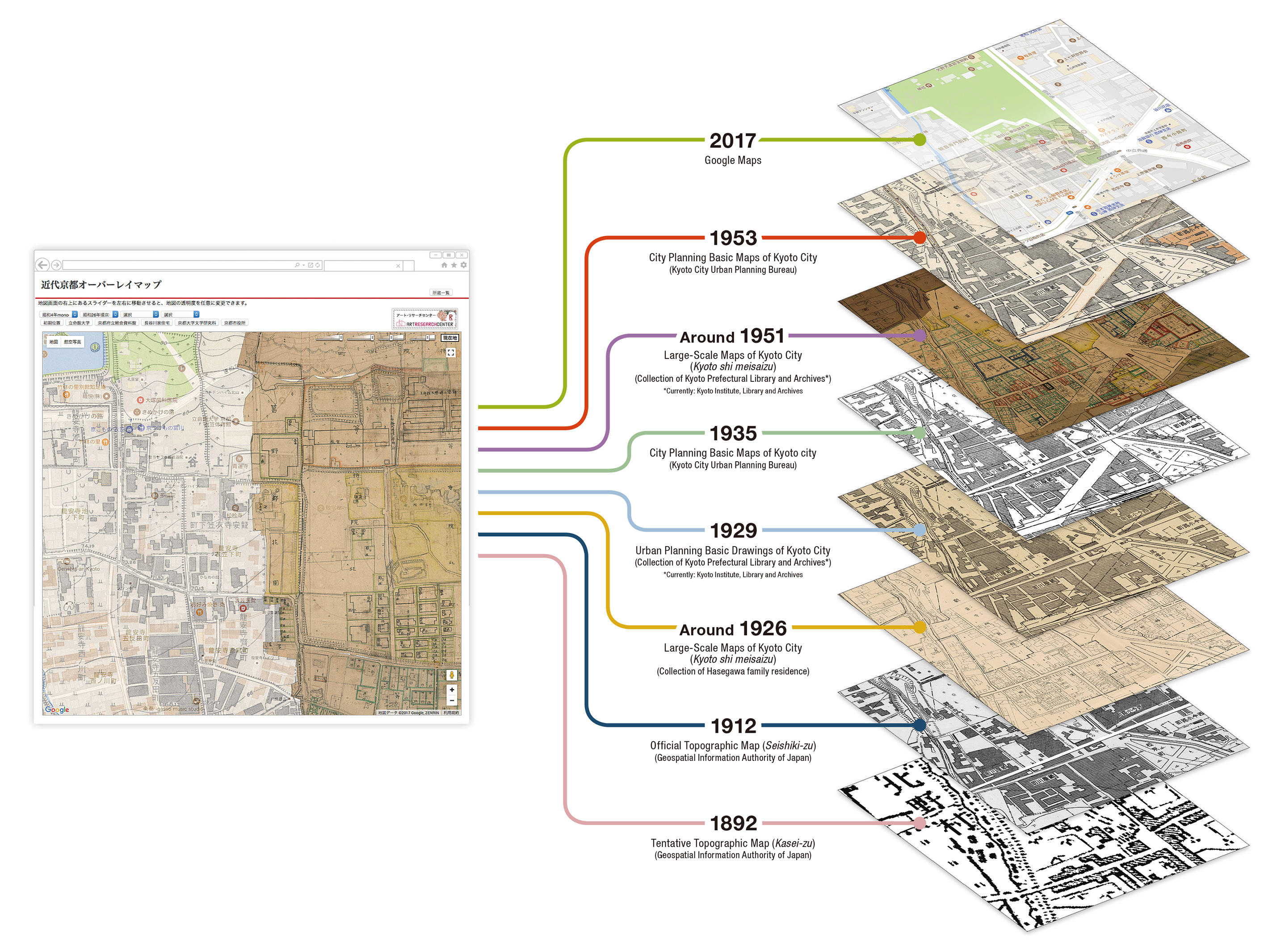Digitally Archiving The Space Of Kyoto Across Place And Time Kyoto