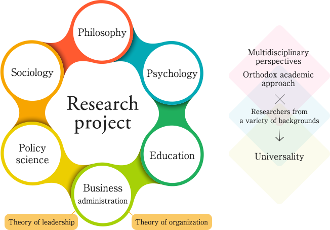 research philosophy examples